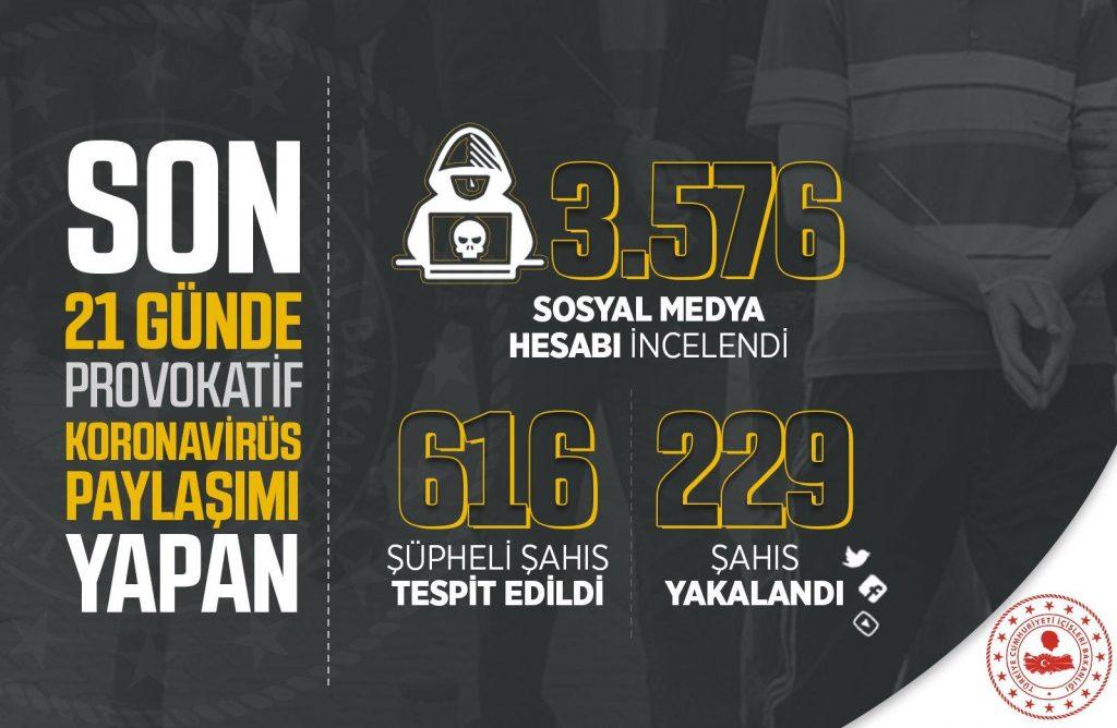 Korona hakkında Asılsız ve Provokatör paylaşımlar yapan 229 kişi yakalandı